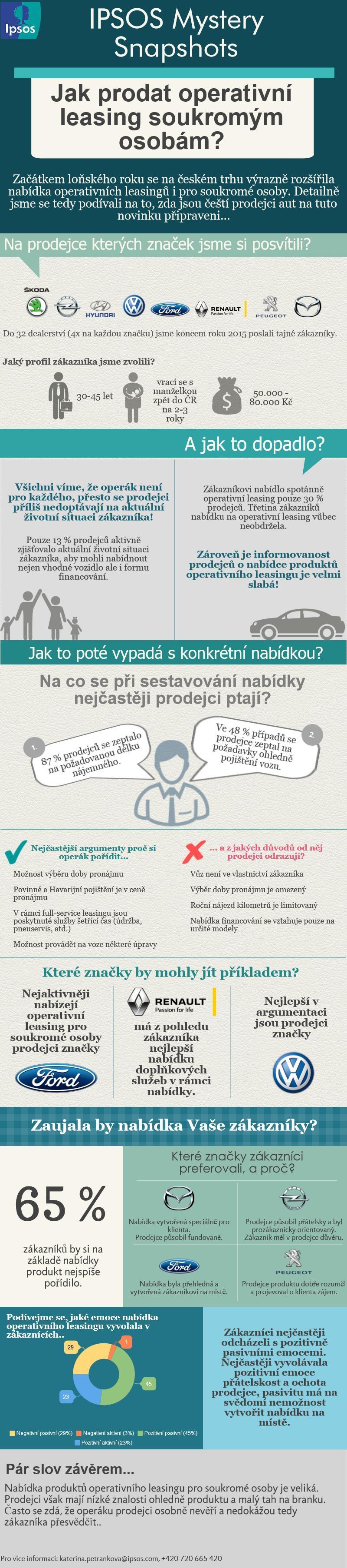 operativní leasing pro fyzické osoby